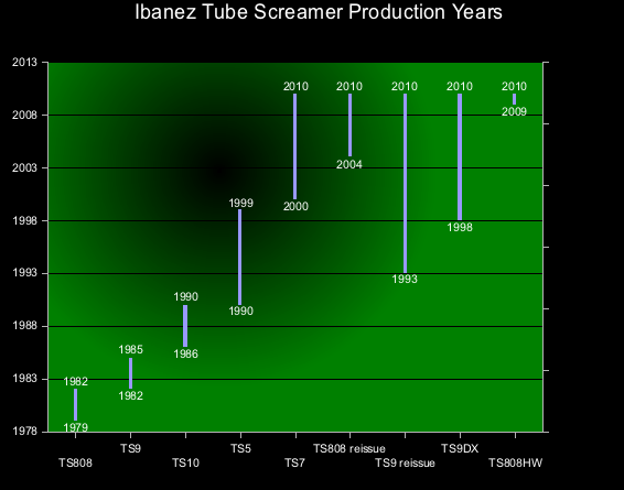 Tube_Screamer_Production_Years_superclean